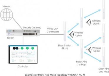 Chức năng wireless uplink UniFi wifi